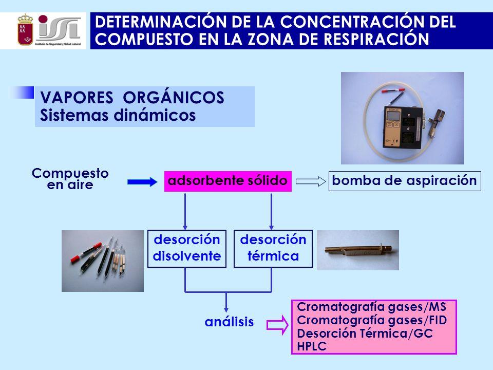 DETERMINACIÓN DE LA CONCENTRACIÓN DEL COMPUESTO EN LA ZONA DE RESPIRACIÓN Compuesto en aire adsorbente sólido bomba de aspiración desorción disolvente análisis desorción térmica VAPORES ORGÁNICOS Sistemas dinámicos Cromatografía gases/MS Cromatografía gases/FID Desorción Térmica/GC HPLC