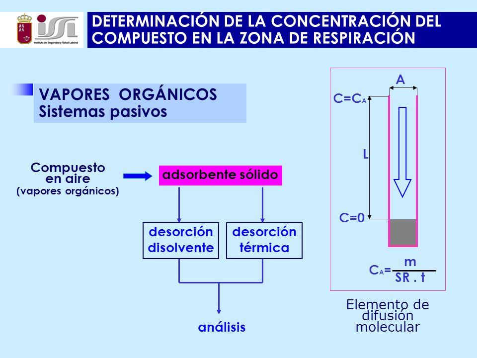 DETERMINACIÓN DE LA CONCENTRACIÓN DEL COMPUESTO EN LA ZONA DE RESPIRACIÓN Compuesto en aire (vapores orgánicos) adsorbente sólido desorción disolvente análisis desorción térmica Elemento de difusión molecular L A C=0 C=C A CA=CA= m SR.