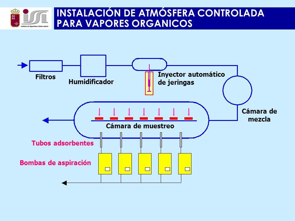 INSTALACIÓN DE ATMÓSFERA CONTROLADA PARA VAPORES ORGANICOS Inyector automático de jeringas Cámara de mezcla Cámara de muestreo Filtros Humidificador Tubos adsorbentes Bombas de aspiración