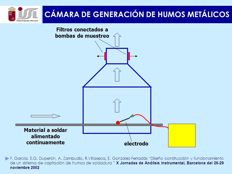 CÁMARA DE GENERACIÓN DE HUMOS METÁLICOS Filtros conectados a bombas de muestreo Material a soldar alimentado contínuamente electrodo F.