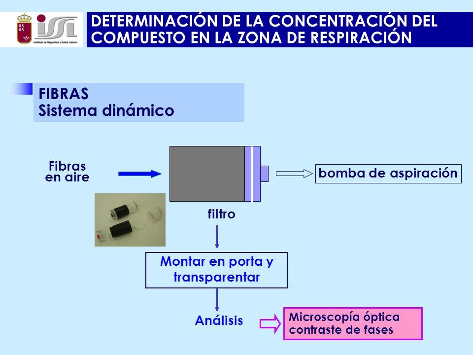 DETERMINACIÓN DE LA CONCENTRACIÓN DEL COMPUESTO EN LA ZONA DE RESPIRACIÓN FIBRAS Sistema dinámico Análisis Montar en porta y transparentar Fibras en aire filtro bomba de aspiración Microscopía óptica contraste de fases