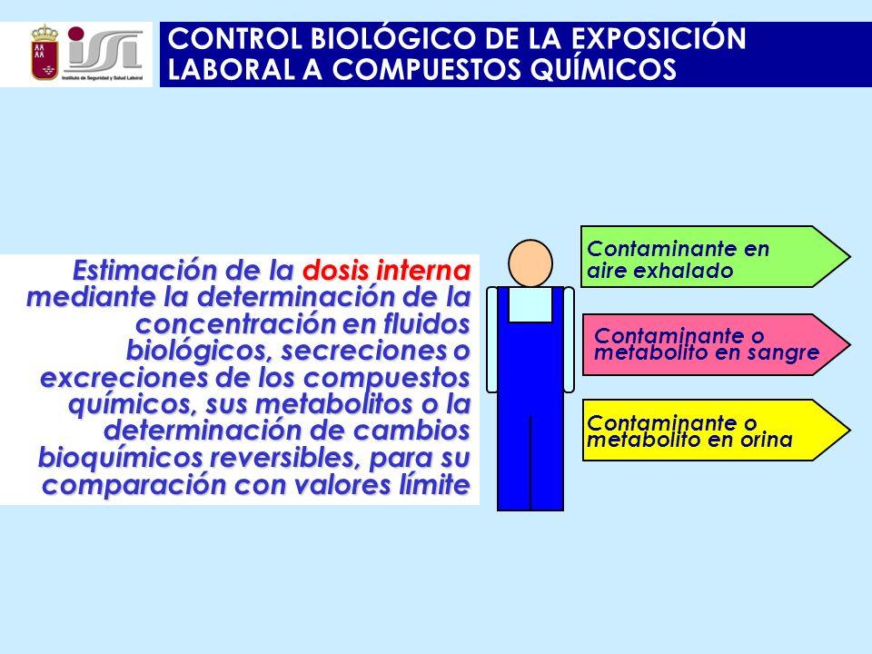 CONTROL BIOLÓGICO DE LA EXPOSICIÓN LABORAL A COMPUESTOS QUÍMICOS Contaminante o metabolito en sangre Contaminante en aire exhalado Contaminante o metabolito en orina Estimación de la dosis interna mediante la determinación de la concentración en fluidos biológicos, secreciones o excreciones de los compuestos químicos, sus metabolitos o la determinación de cambios bioquímicos reversibles, para su comparación con valores límite