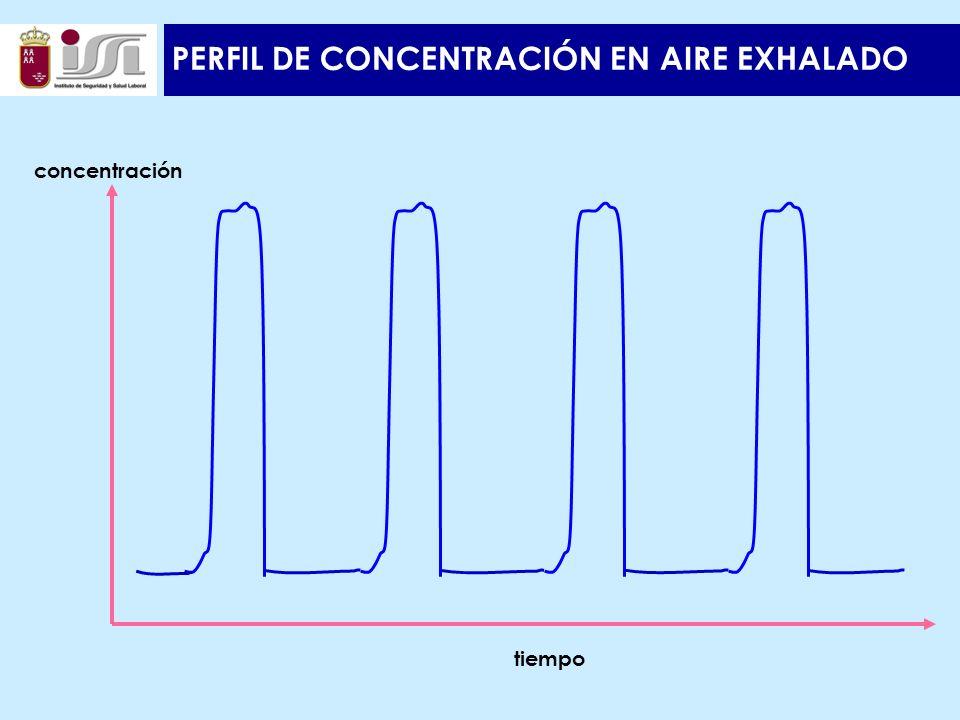 PERFIL DE CONCENTRACIÓN EN AIRE EXHALADO concentración tiempo
