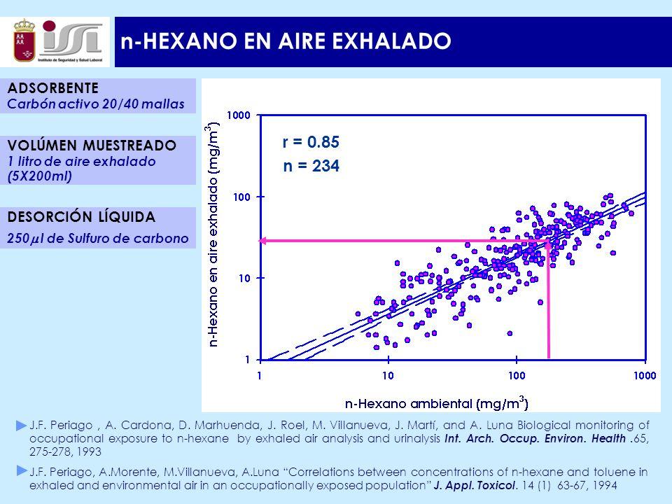 n-HEXANO EN AIRE EXHALADO r = 0.85 n = 234 ADSORBENTE Carbón activo 20/40 mallas DESORCIÓN LÍQUIDA 250 l de Sulfuro de carbono VOLÚMEN MUESTREADO 1 litro de aire exhalado (5X200ml) J.F.