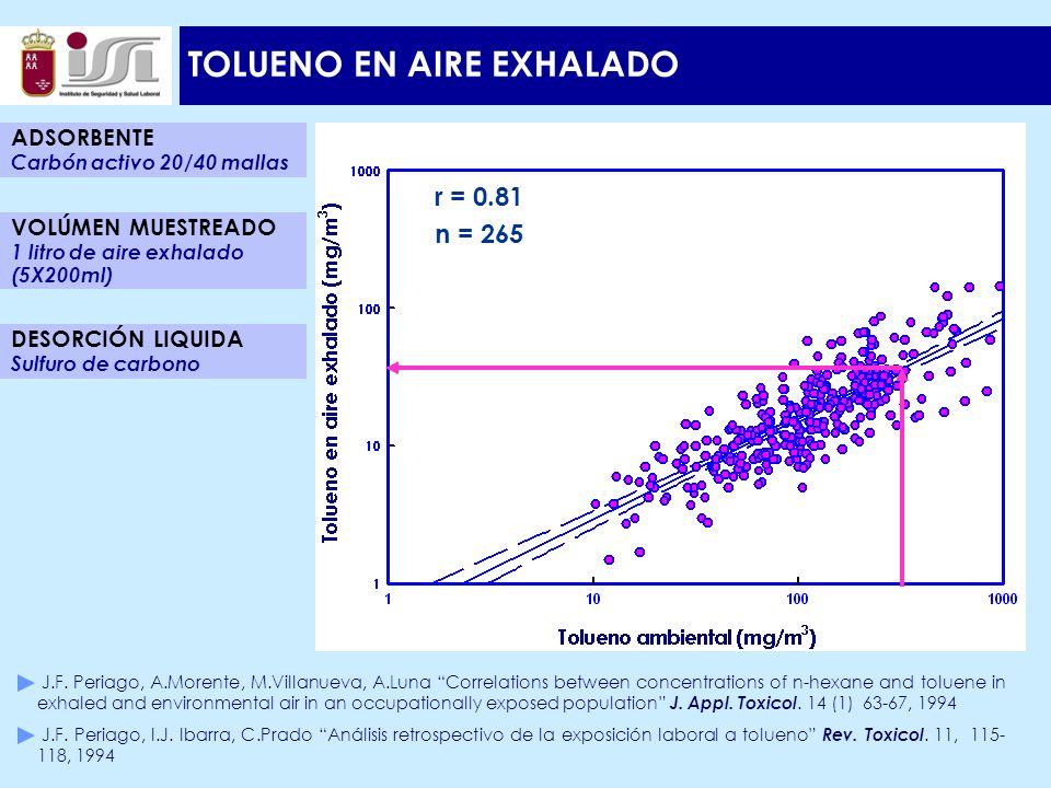 TOLUENO EN AIRE EXHALADO r = 0.81 n = 265 ADSORBENTE Carbón activo 20/40 mallas DESORCIÓN LIQUIDA Sulfuro de carbono VOLÚMEN MUESTREADO 1 litro de aire exhalado (5X200ml) J.F.