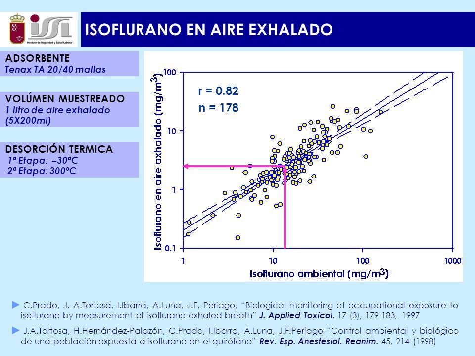 ISOFLURANO EN AIRE EXHALADO r = 0.82 n = 178 ADSORBENTE Tenax TA 20/40 mallas DESORCIÓN TERMICA 1ª Etapa: –30ªC 2ª Etapa: 300ºC VOLÚMEN MUESTREADO 1 litro de aire exhalado (5X200ml) C.Prado, J.