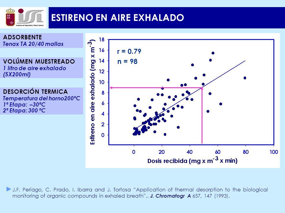 ESTIRENO EN AIRE EXHALADO r = 0.79 n = 98 ADSORBENTE Tenax TA 20/40 mallas DESORCIÓN TERMICA Temperatura del horno200ºC 1ª Etapa: –30ªC 2ª Etapa: 300 ºC VOLÚMEN MUESTREADO 1 litro de aire exhalado (5X200ml) J.F.