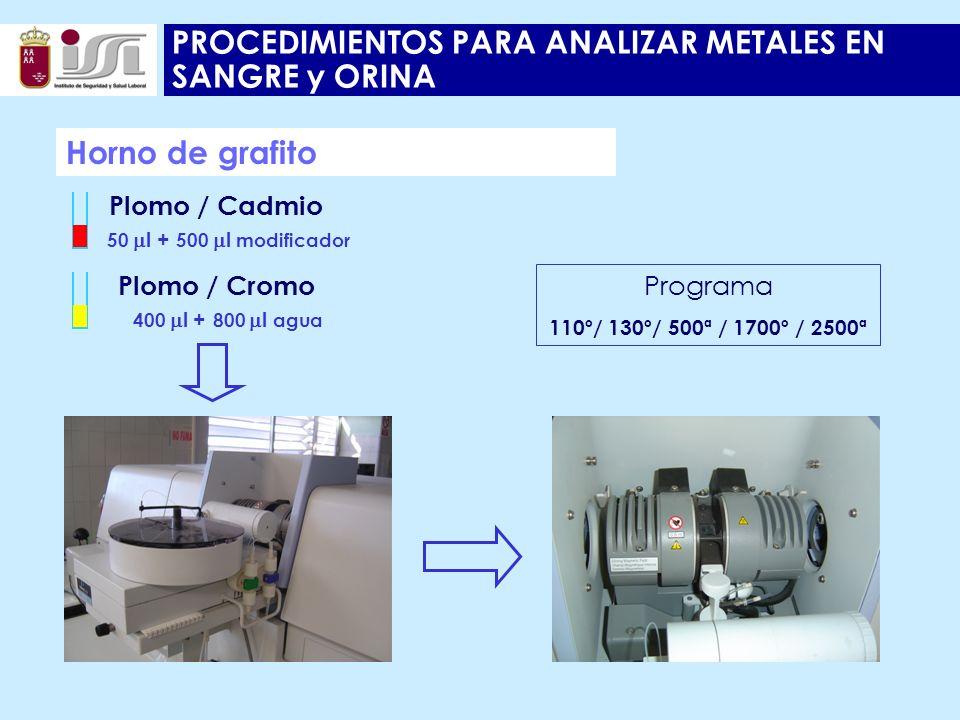 PROCEDIMIENTOS PARA ANALIZAR METALES EN SANGRE y ORINA Horno de grafito 50 l + 500 l modificador Plomo / Cadmio Programa 110º/ 130º/ 500ª / 1700º / 2500ª 400 l + 800 l agua Plomo / Cromo