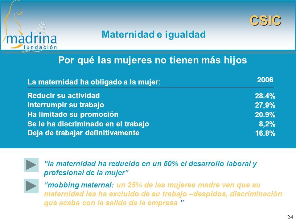 la maternidad ha reducido en un 50% el desarrollo laboral y profesional de la mujer La maternidad ha obligado a la mujer: Reducir su actividad Interru