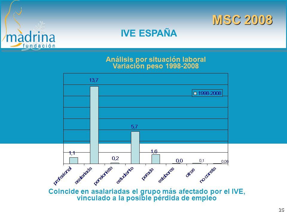 Análisis por situación laboral Variación peso 1998-2008 Coincide en asalariadas el grupo más afectado por el IVE, vinculado a la posible pérdida de em