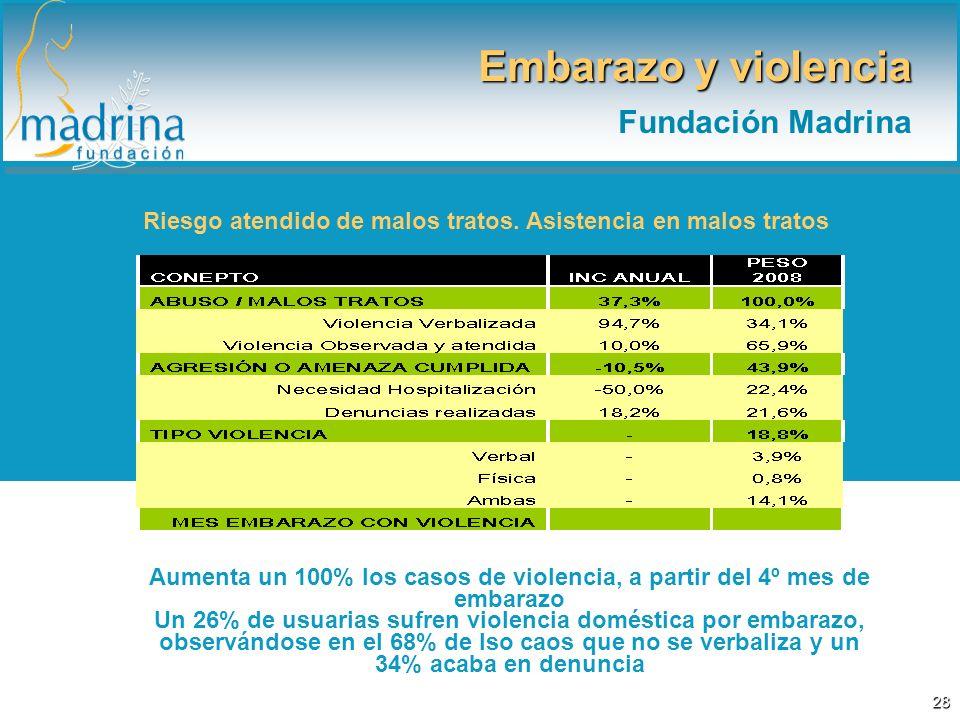 Embarazo y violencia Fundación Madrina Riesgo atendido de malos tratos. Asistencia en malos tratos Aumenta un 100% los casos de violencia, a partir de