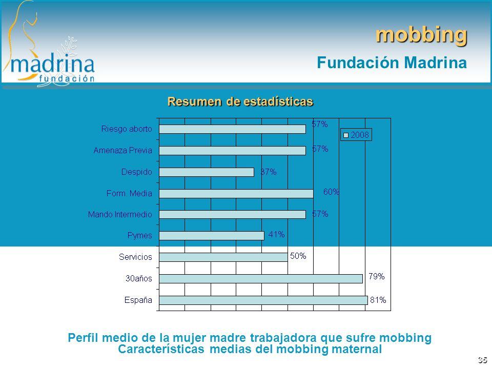 mobbing Fundación Madrina 35 Resumen de estadísticas Perfil medio de la mujer madre trabajadora que sufre mobbing Características medias del mobbing m