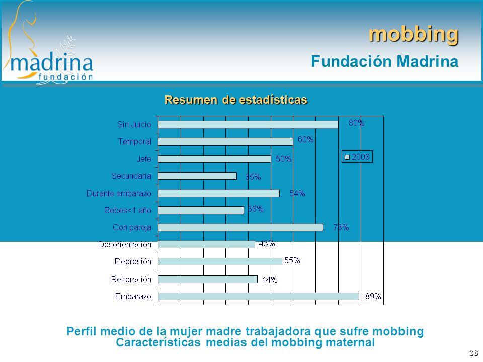 36 Resumen de estadísticas Perfil medio de la mujer madre trabajadora que sufre mobbing Características medias del mobbing maternal mobbing Fundación