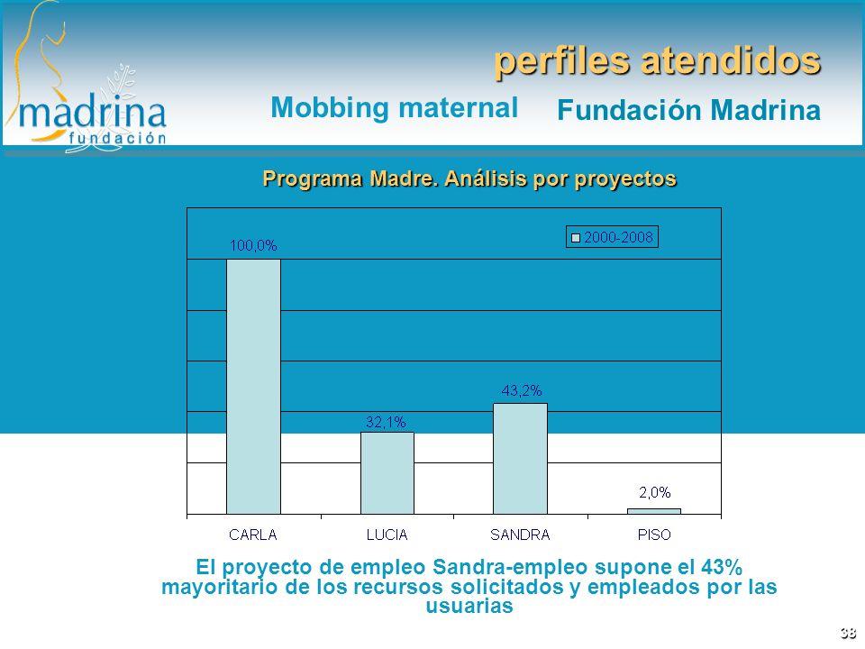 Programa Madre. Análisis por proyectos El proyecto de empleo Sandra-empleo supone el 43% mayoritario de los recursos solicitados y empleados por las u