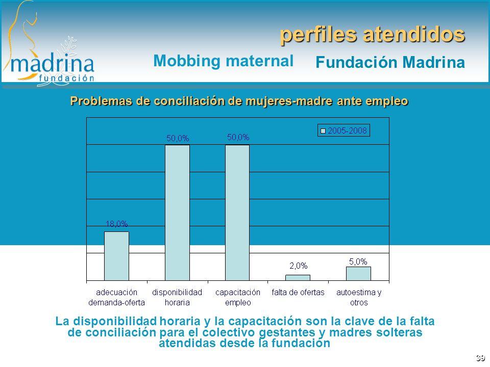Problemas de conciliación de mujeres-madre ante empleo La disponibilidad horaria y la capacitación son la clave de la falta de conciliación para el co