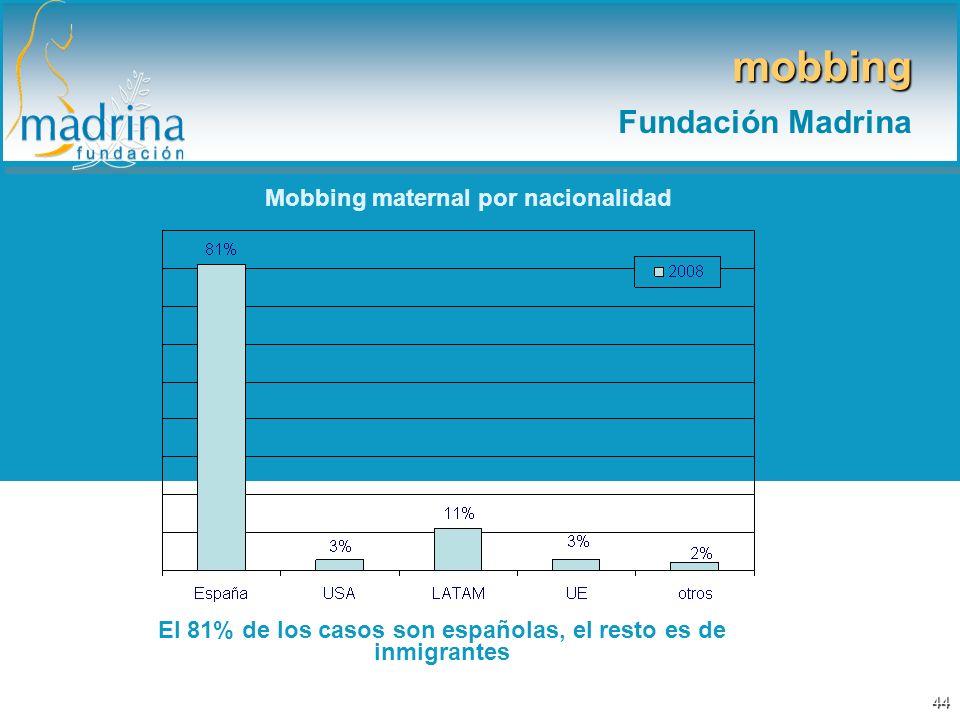 Mobbing maternal por nacionalidad El 81% de los casos son españolas, el resto es de inmigrantes mobbing Fundación Madrina 44