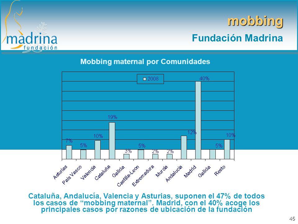 Mobbing maternal por Comunidades Cataluña, Andalucía, Valencia y Asturias, suponen el 47% de todos los casos de mobbing maternal. Madrid, con el 40% a