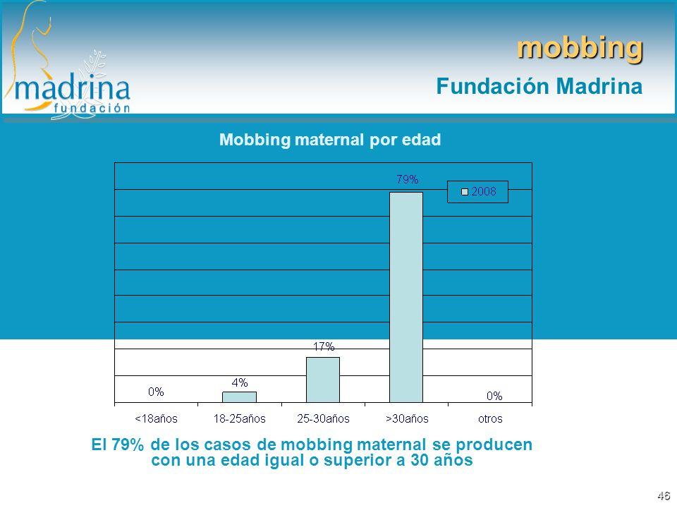 Mobbing maternal por edad El 79% de los casos de mobbing maternal se producen con una edad igual o superior a 30 años mobbing Fundación Madrina 46