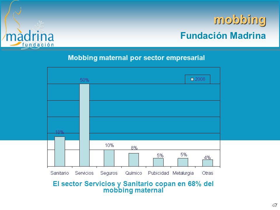 Mobbing maternal por sector empresarial El sector Servicios y Sanitario copan en 68% del mobbing maternal mobbing Fundación Madrina 47