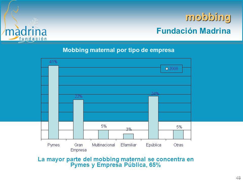 Mobbing maternal por tipo de empresa La mayor parte del mobbing maternal se concentra en Pymes y Empresa Pública, 65% mobbing Fundación Madrina 48
