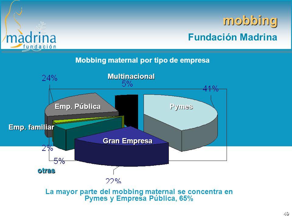 Mobbing maternal por tipo de empresa La mayor parte del mobbing maternal se concentra en Pymes y Empresa Pública, 65% mobbing Fundación Madrina 49 Pym