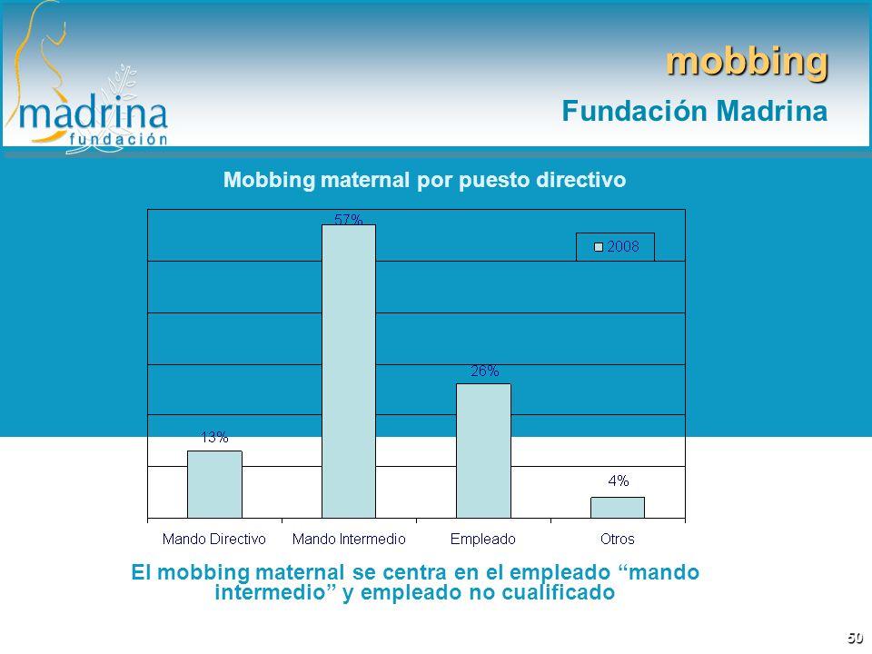 Mobbing maternal por puesto directivo El mobbing maternal se centra en el empleado mando intermedio y empleado no cualificado mobbing Fundación Madrin