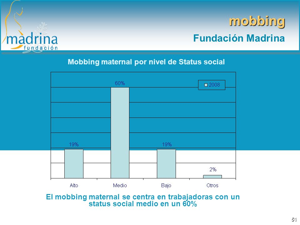 Mobbing maternal por nivel de Status social El mobbing maternal se centra en trabajadoras con un status social medio en un 60% mobbing Fundación Madrina 51