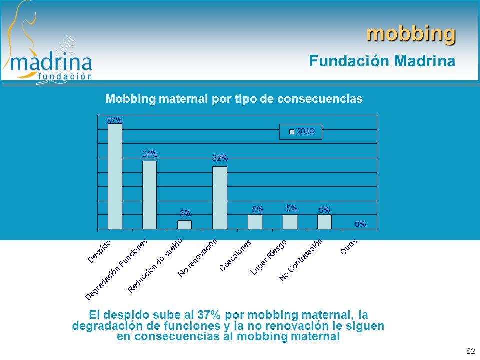 Mobbing maternal por tipo de consecuencias El despido sube al 37% por mobbing maternal, la degradación de funciones y la no renovación le siguen en co