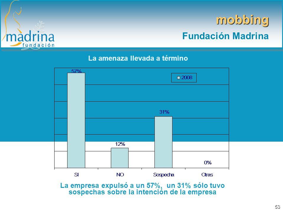 La amenaza llevada a término La empresa expulsó a un 57%, un 31% sólo tuvo sospechas sobre la intención de la empresa mobbing Fundación Madrina 53