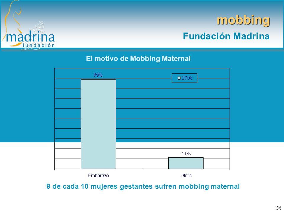 El motivo de Mobbing Maternal 9 de cada 10 mujeres gestantes sufren mobbing maternal mobbing Fundación Madrina 54