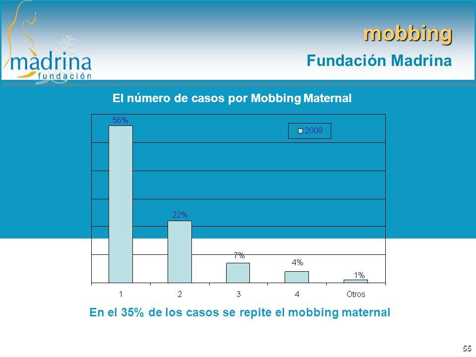El número de casos por Mobbing Maternal En el 35% de los casos se repite el mobbing maternal mobbing Fundación Madrina 55