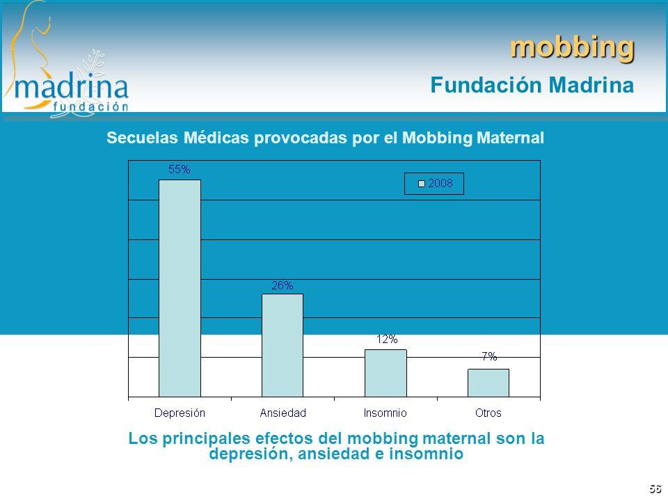 Secuelas Médicas provocadas por el Mobbing Maternal Los principales efectos del mobbing maternal son la depresión, ansiedad e insomnio mobbing Fundaci