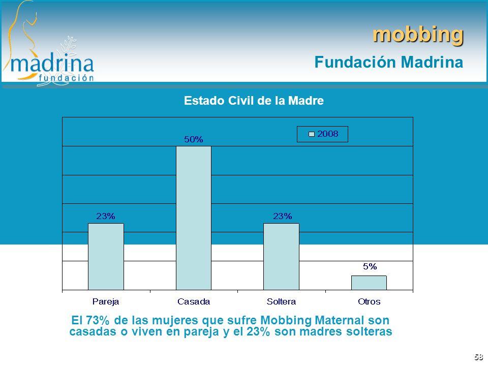 Estado Civil de la Madre El 73% de las mujeres que sufre Mobbing Maternal son casadas o viven en pareja y el 23% son madres solteras mobbing Fundación