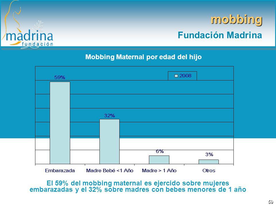 Mobbing Maternal por edad del hijo El 59% del mobbing maternal es ejercido sobre mujeres embarazadas y el 32% sobre madres con bebes menores de 1 año