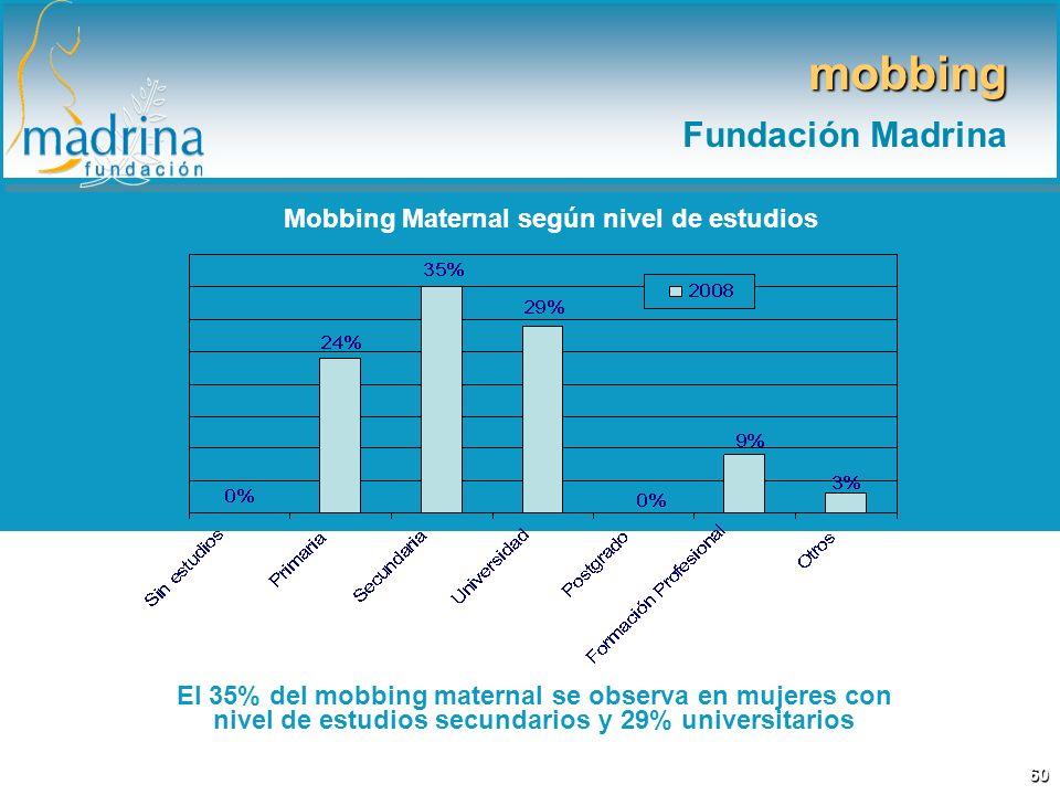 Mobbing Maternal según nivel de estudios El 35% del mobbing maternal se observa en mujeres con nivel de estudios secundarios y 29% universitarios mobbing Fundación Madrina 60