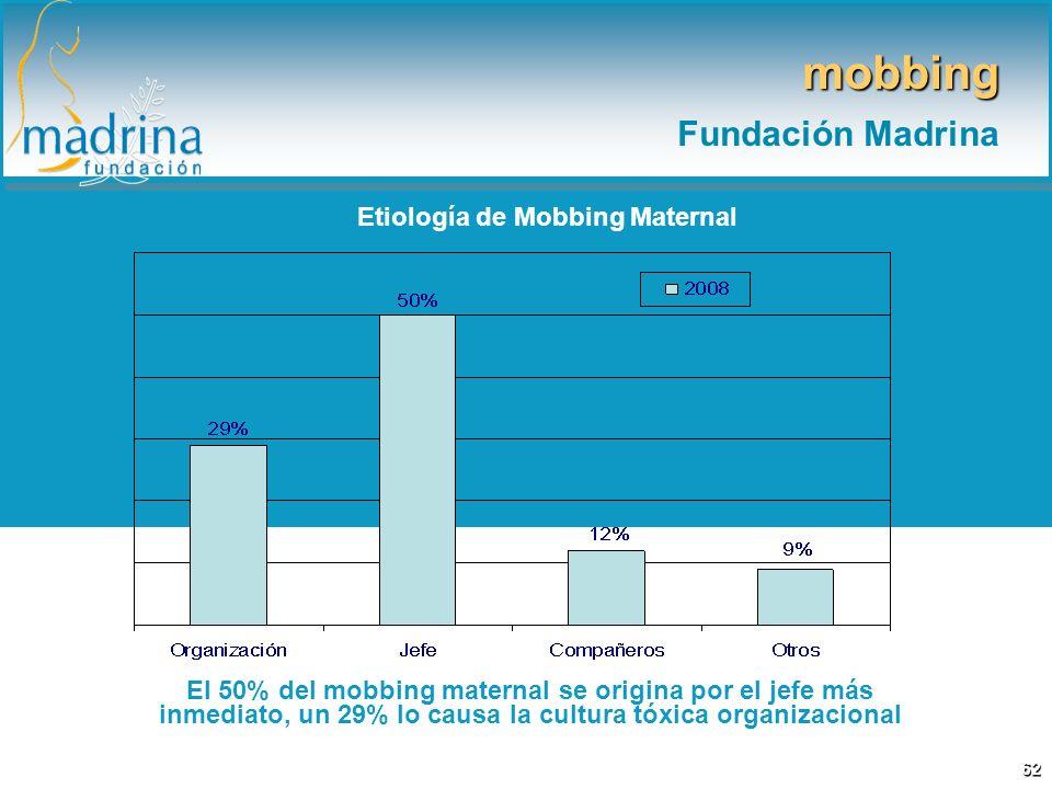 Etiología de Mobbing Maternal El 50% del mobbing maternal se origina por el jefe más inmediato, un 29% lo causa la cultura tóxica organizacional mobbi