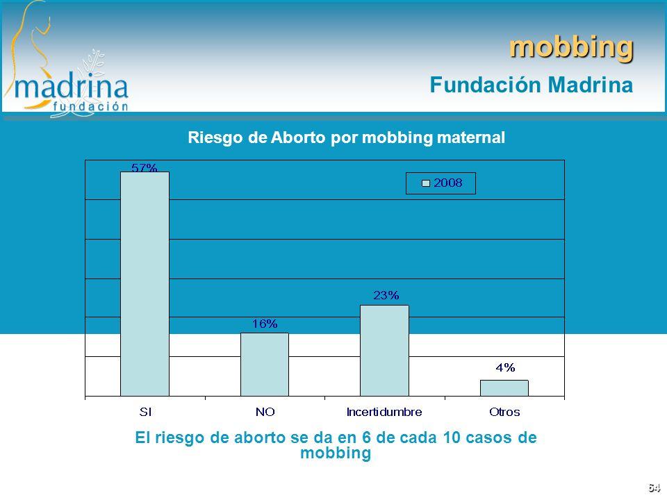 Riesgo de Aborto por mobbing maternal El riesgo de aborto se da en 6 de cada 10 casos de mobbing mobbing Fundación Madrina 64