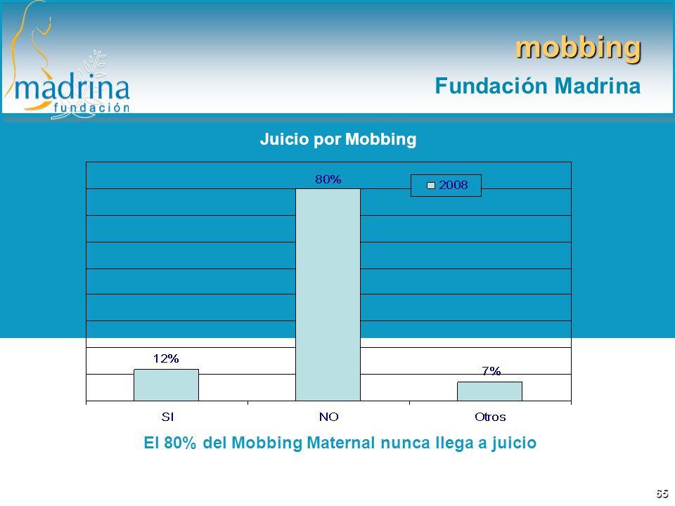 Juicio por Mobbing El 80% del Mobbing Maternal nunca llega a juicio mobbing Fundación Madrina 65
