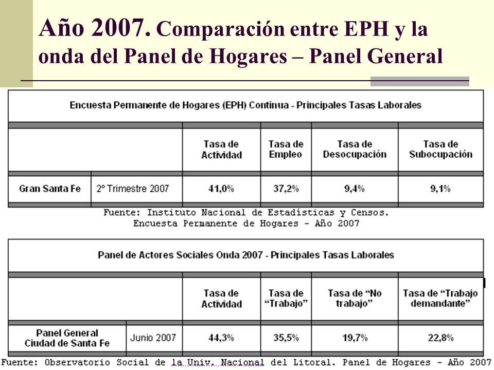 Año 2007. Comparación entre EPH y la onda del Panel de Hogares – Panel General