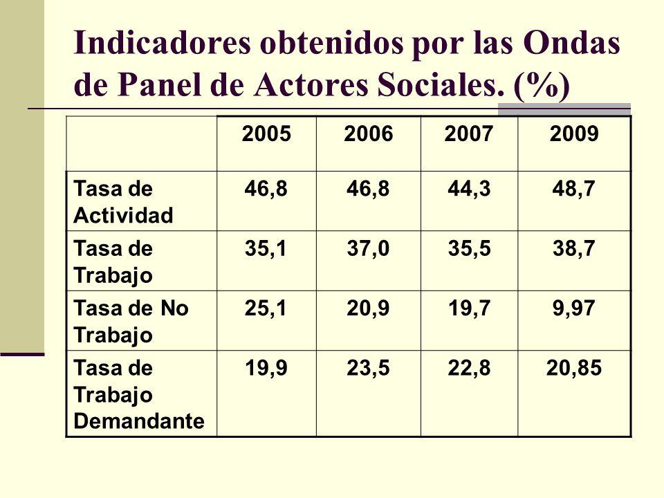 Indicadores obtenidos por las Ondas de Panel de Actores Sociales.