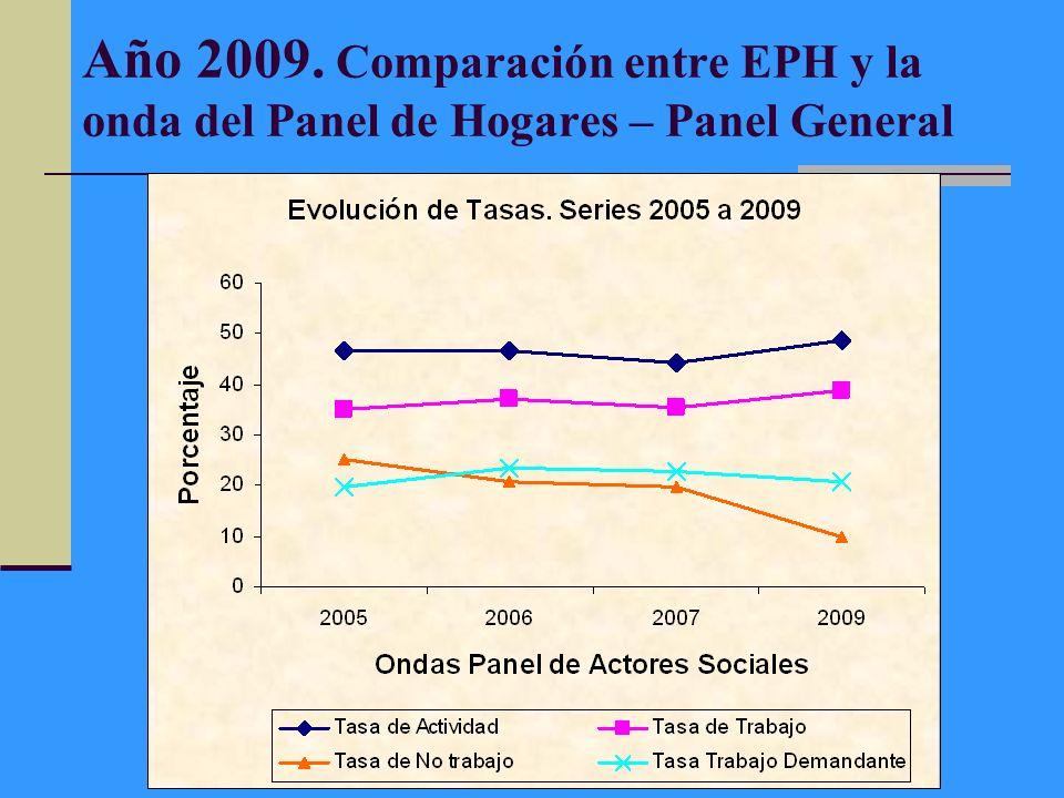 Año 2009. Comparación entre EPH y la onda del Panel de Hogares – Panel General