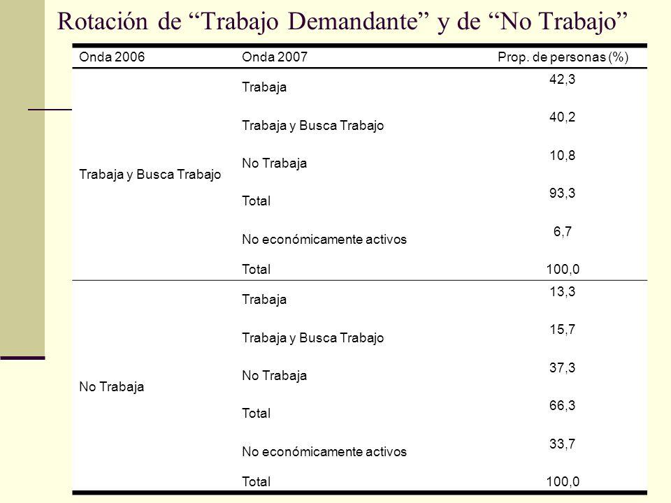 Rotación de Trabajo Demandante y de No Trabajo Onda 2006Onda 2007Prop.
