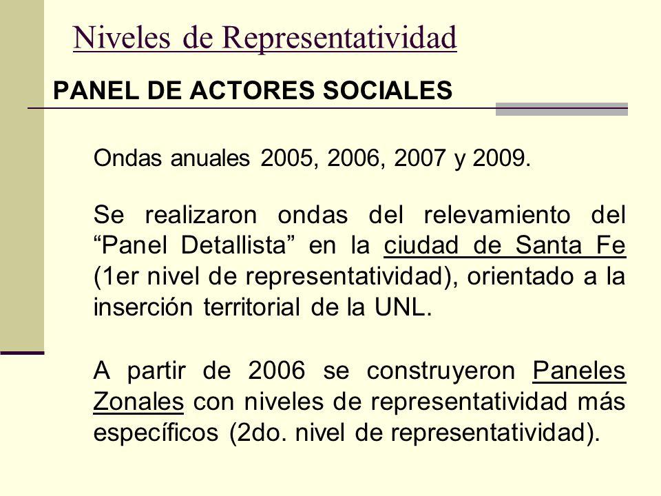 Paneles Zonales - Ciudad de Santa Fe 1er.Nivel de Representatividad: Ciudad de Santa Fe 2do.