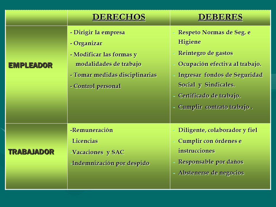DERECHOSDEBERES EMPLEADOR - Dirigir la empresa - Organizar - Modificar las formas y modalidades de trabajo - Tomar medidas disciplinarias - Control pe
