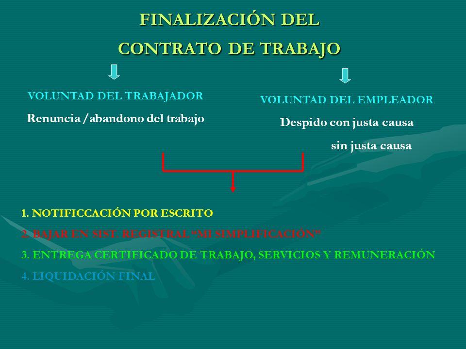 FINALIZACIÓN DEL CONTRATO DE TRABAJO VOLUNTAD DEL TRABAJADOR Renuncia /abandono del trabajo VOLUNTAD DEL EMPLEADOR Despido con justa causa sin justa c