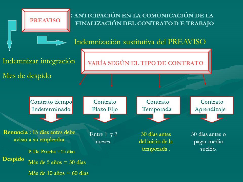 : ANTICIPACIÓN EN LA COMUNICACIÓN DE LA FINALIZACIÓN DEL CONTRATO D E TRABAJO Indemnización sustitutiva del PREAVISO Indemnizar integración Mes de des