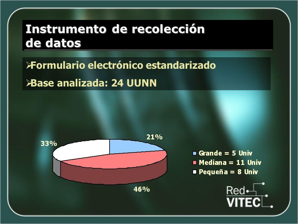 Instrumento de recolección de datos Formulario electrónico estandarizado Base analizada: 24 UUNN