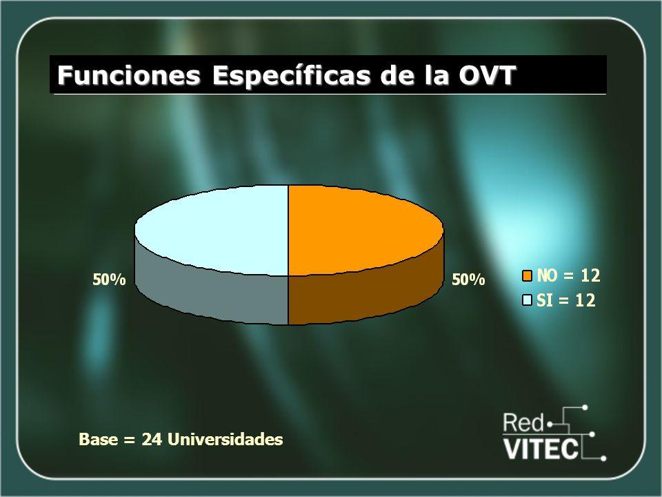 Funciones Específicas de la OVT Base = 24 Universidades