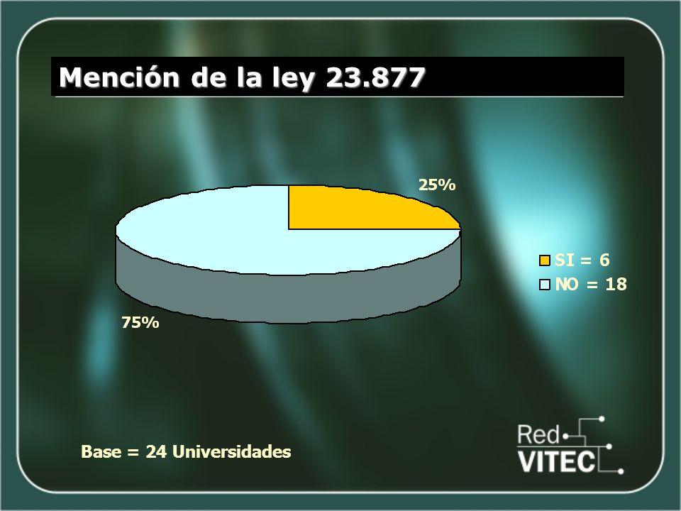 Mención de la ley 23.877 Base = 24 Universidades