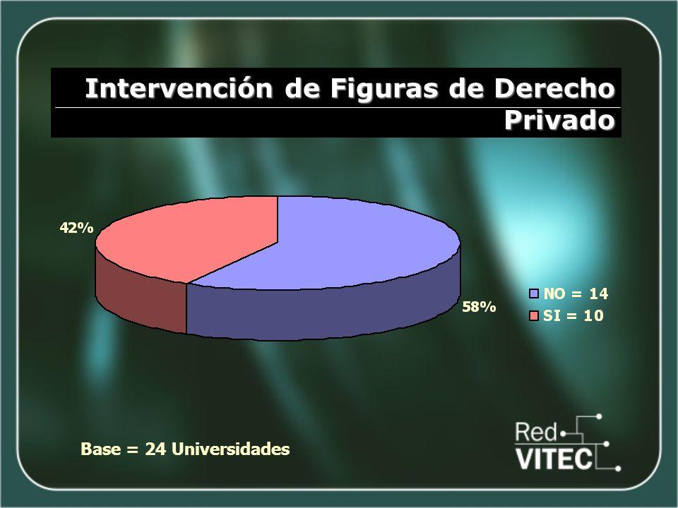 Intervención de Figuras de Derecho Privado Base = 24 Universidades